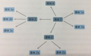 aroundの多義構造について