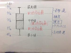 【テスト】答案の箱ひげ図