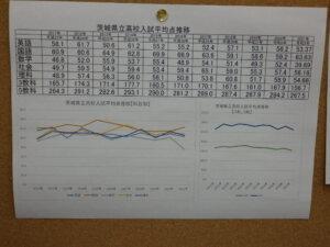 令和3年度茨城県立高校入試平均点